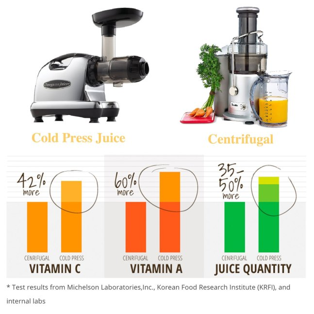 Difference Between a Centrifugal and Masticating Juicer